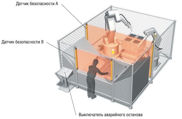 Рис. 1. Вариант установки датчиков безопасности на обрабатывающем станке