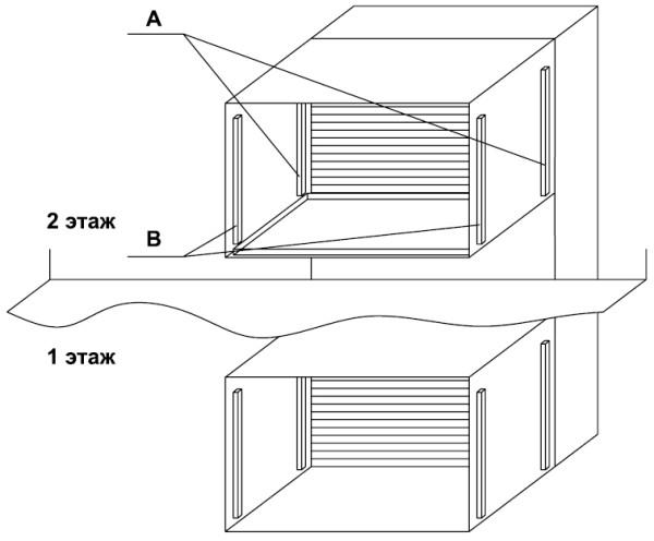 Рис. 2. Вариант установки датчиков безопасности на складском лифте