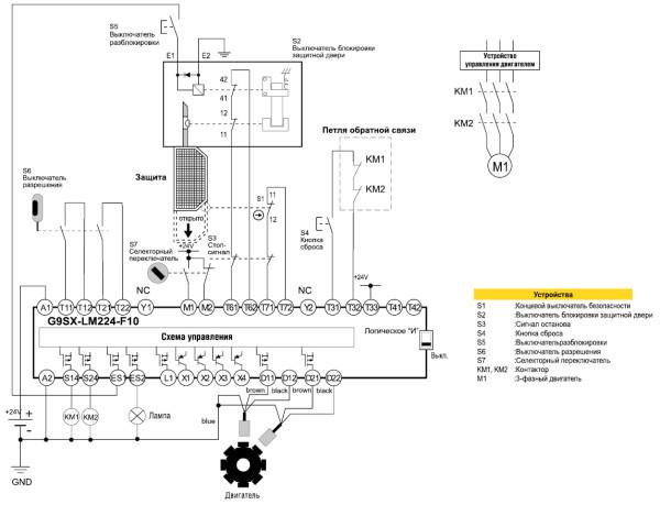 Рис. 3. Пример построения системы безопасности с использованием специализированного контроллера безопасности