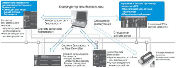 Рис. 6. Развертывание сети безопасности на основе имеющейся конфигурации