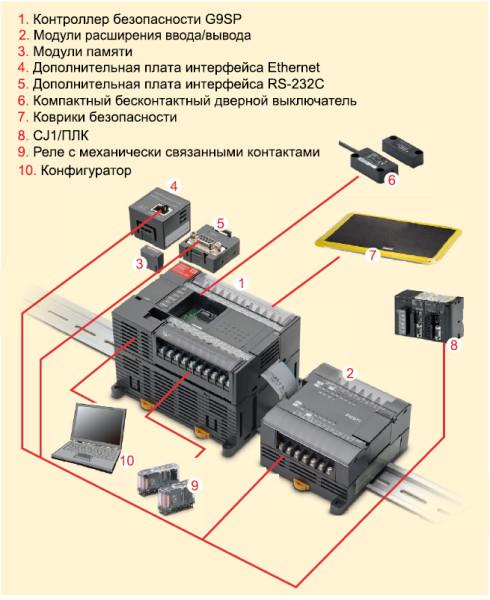Рис. 7. Типовая конфигурация сети