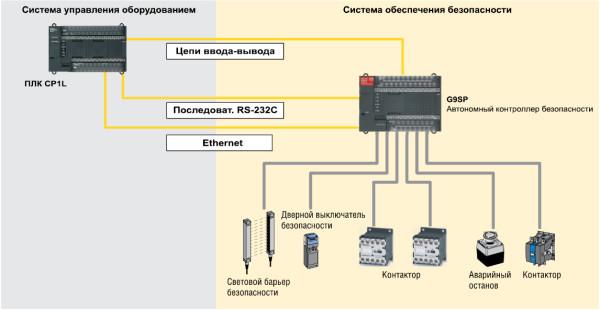 Рис. 8. Интеграция контроллера безопасности в технологическую систему автоматизации оборудования