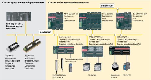 Рис. 10. Построение распределенной сети безопасности на основе сетевого контроллера NE1A