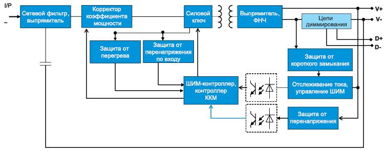 Структурная схема источников