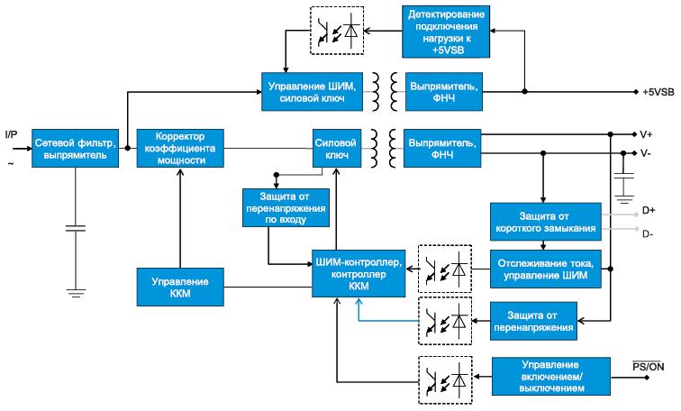 Структурная схема HLG-600Hх