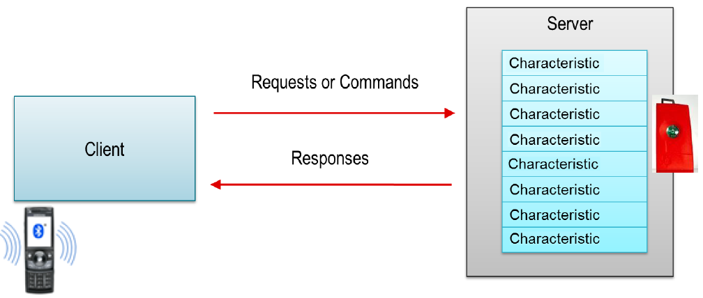 response to client request 1 The client is not required to examine or display the reason- phrase the first digit of the status-code defines the class of response the last two digits do not have.