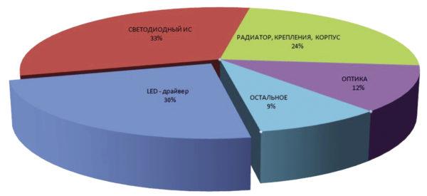 Рис. 1. Ориентировочные доли составляющих общей цены светильника