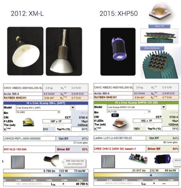 Рис. 10. Модернизация промышленного светильника с применением светодиодов XHP50