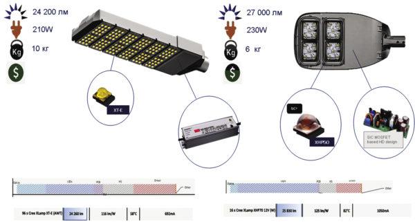 Рис. 12. Сравнение решений для магистрального светильника на базе светодиодов XTE и XHP70