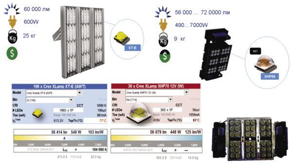 Рис. 13. Сравнение решений для светильников со световым потоком более 50000 лм
