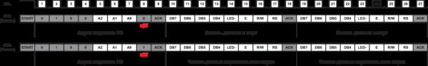 Рис. 11. Диаграммы обмена с дисплеями по I2C