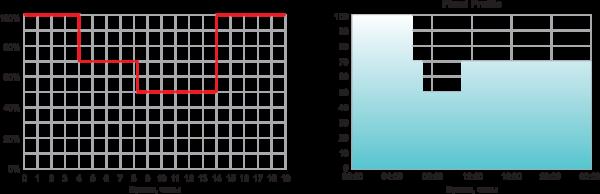 Рис. 3. Возможный профиль выходного тока при диммировании по времени (Inventronics, Mean Well)