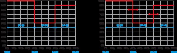 Рис. 4. Профиль источника питания: а) запрограммированный для осенне-зимнего периода; б) пере- строенный для летнего периода