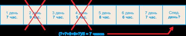 Рис. 5. Алгоритм определения среднего времени работы (Mean Well)