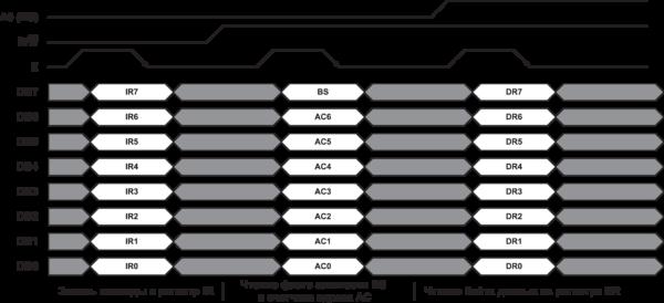 Рис. 6. 8-битный режим обмена с контроллером КБ1013ВГ6