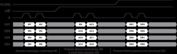 Рис. 7. 4-битный режим обмена с контроллером КБ1013ВГ6