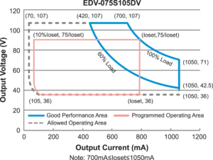 Рис. 7. Область выходных параметров источника питания Inventronics EUD-075S105DV
