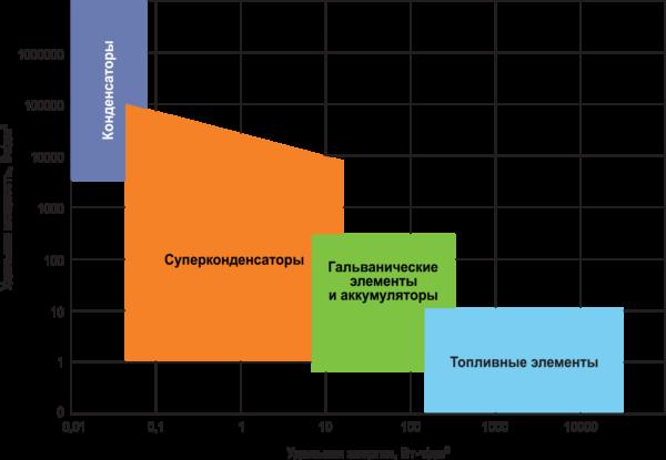 Рис. 1. Удельные энергетические характеристики устройств накопления электрической энергии