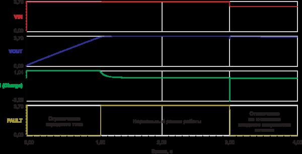 Рис. 13. Результаты компьютерного моделирования схемы ограничения тока заряда суперконденсато- ра GW201 (рисунок 12)