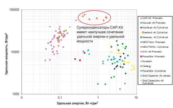 Рис. 2. Сравнение удельных энергетических характеристик суперконденсаторов