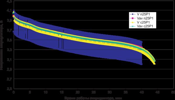 Рис. 3. Графики изменения напряжения литий-ионного аккумулятора, нагруженного модулем GPRS клас- са 10 (импульсы тока 2 А) при температуре 25°C с суперконденсатором (V c25P1) и без него (V n25P1