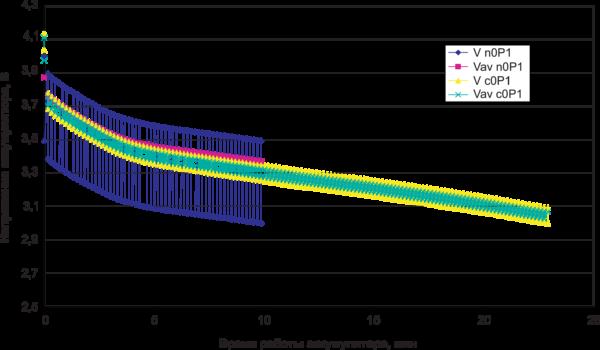 Рис. 4. Графики изменения напряжения литий-ионного аккумулятора, нагруженного модулем GPRS класса 10 (импульсы тока 2 А) при температуре 0°C с суперконденсатором (V c25P1) и без него (V n25P1)