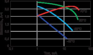 Рис. 1. График зависимости емкости батарейки Minamoto от условий разряда