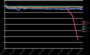 Рис. 2. График напряжения на нагрузке при температуре -20°С