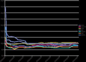 Рис. 3. График внутреннего сопротивления