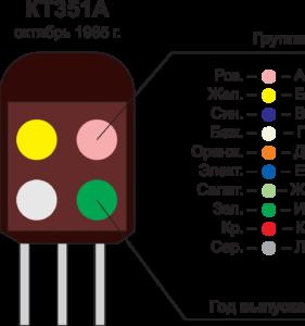 Рис. 4. Цветная маркировка транзистора отечест- венного производства