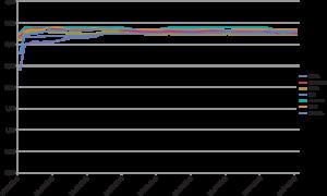 Рис. 4. График напряжения на нагрузке в импульсе