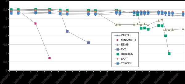 Рис. 1. График напряжения тестируемых батареек