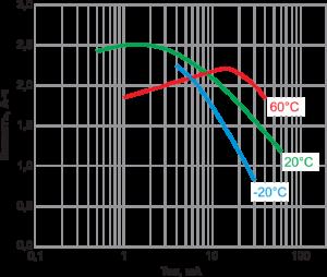 Рис. 2. Зависимость емкости от разрядного тока батарейки Varta