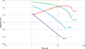 Рис. 3. Зависимость емкости от разрядного тока батарейки Minamoto