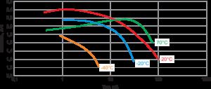 Рис. 4. Зависимость емкости от разрядного тока батарейки EEMB