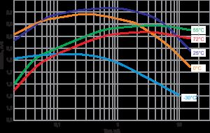 Рис. 5. Зависимость емкости от разрядного тока батарейки EVE