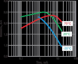 Рис. 7. Зависимость емкости от разрядного тока батарейки Tekcell