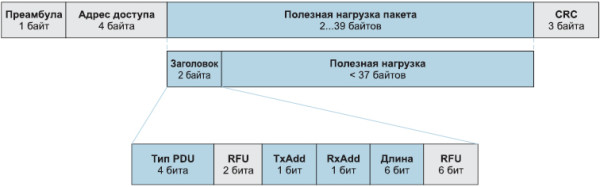Рис. 1. Пакет данных Bluetooth Low Energy