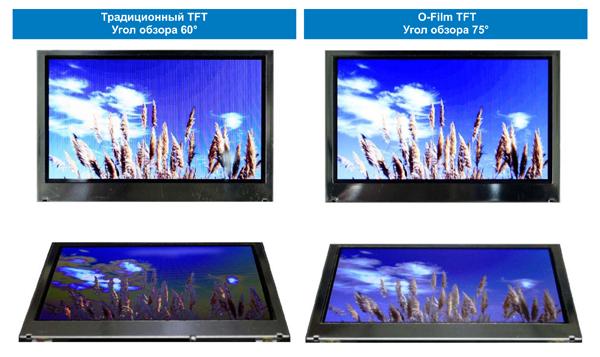 Рис. 3. Использование технологии O-Film для увеличения углов обзора TFT-дисплеев