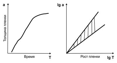 Рис. 3. Скорость роста пассивационной пленки