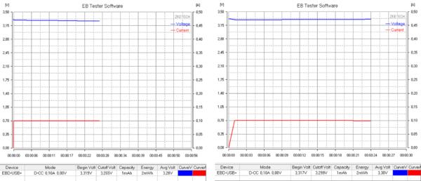 Рис. 3. Напряжение на батарейках ER14505M/S (№1.1 и №1.2)