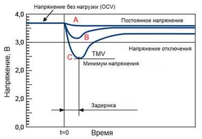 Рис. 4. Выдаваемое батареей напряжение при наличии пассивационной пленки