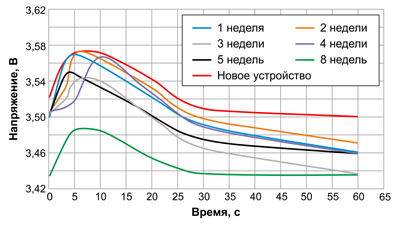 Рис. 5. Зависимость выдаваемого напряжения от времени хранения