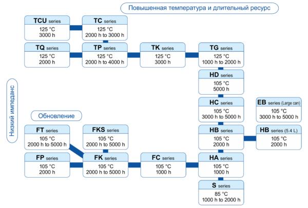 Рис. 6. Серийный ряд электролитических конденсаторов Panasonic типа SMD