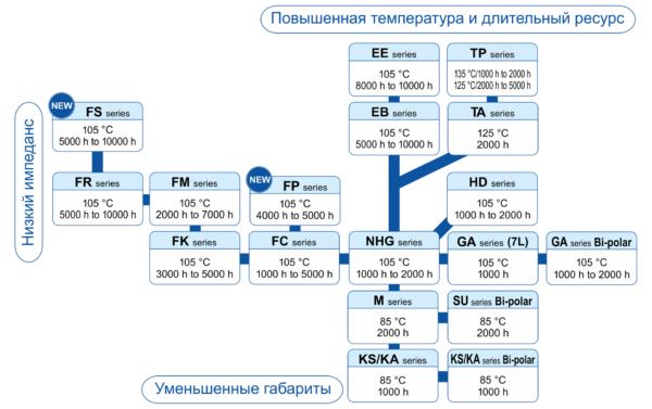 Рис. 7. Серийный ряд электролитических конденсаторов Panasonic с радиальными выводами