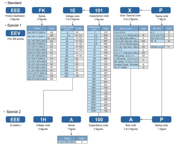 Рис. 9. Расшифровка артикулов электролитических конденсаторов Panasonic типа SMD