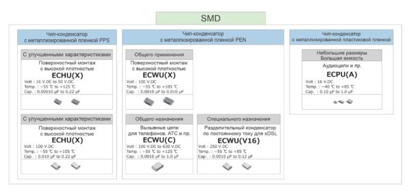 Рис. 2. Пленочные конденсаторы типа SMD