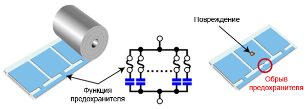 Рис. 7. Принцип действия технологии Patterned Metallization