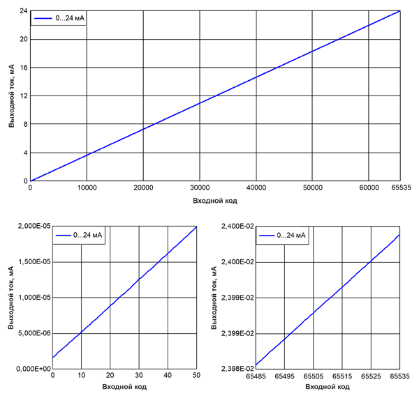 Рис. 9. Результат измерения передаточной функции токового выхода 0…24 мА