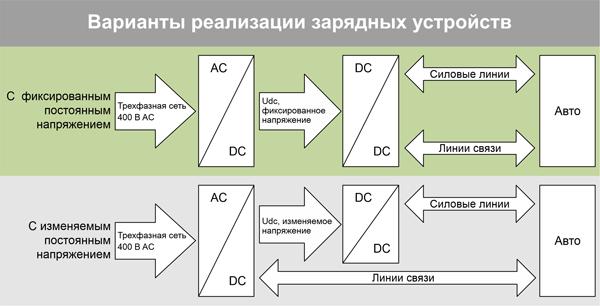 Рис. 1. Варианты организации зарядных устройств большой мощности